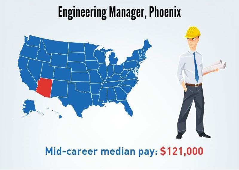 A Engineering Manager in Phoenix, Arizona's- Mid-career median pay $121,000/p.a