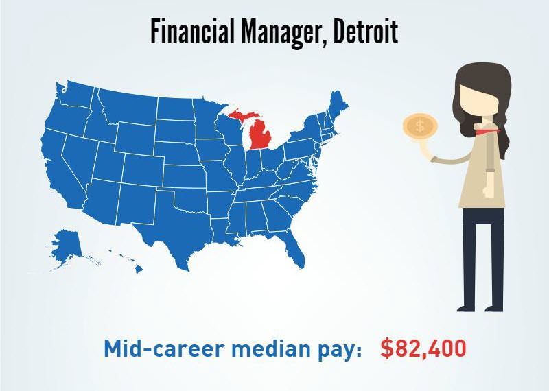 A Financial Manager in Detroit, Michigan's- Mid-career median pay $82,400/p.a