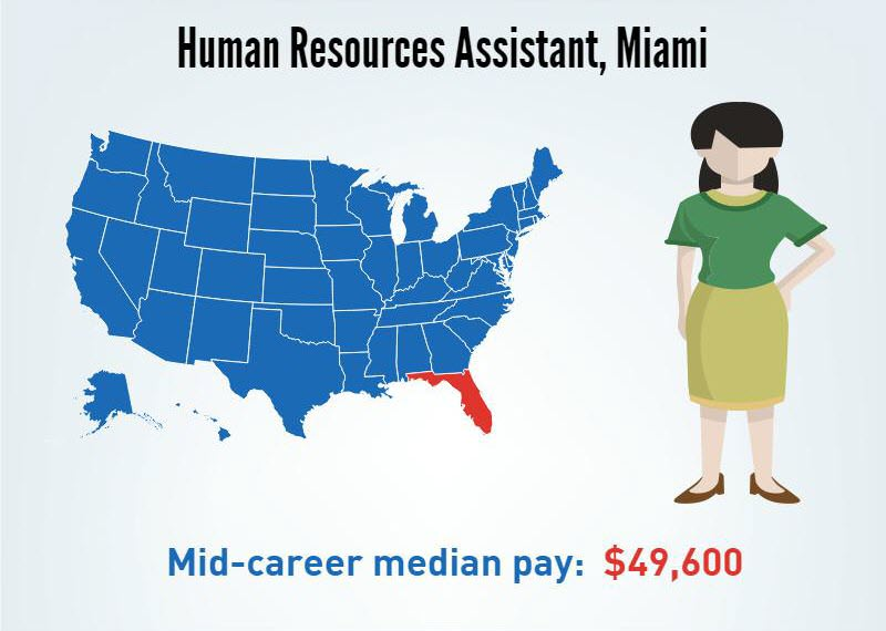 A Human Resources Assistant in Miami, Florida- Mid-career median pay $49,600/p.a