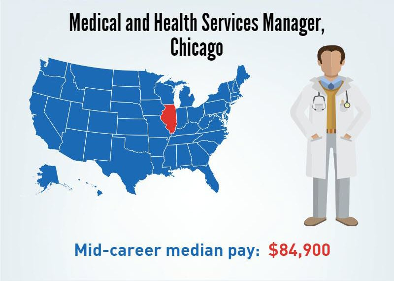 A Medical and Health Services Manager in Chicago, Illinois's- Mid-career median pay $84,900/p.a