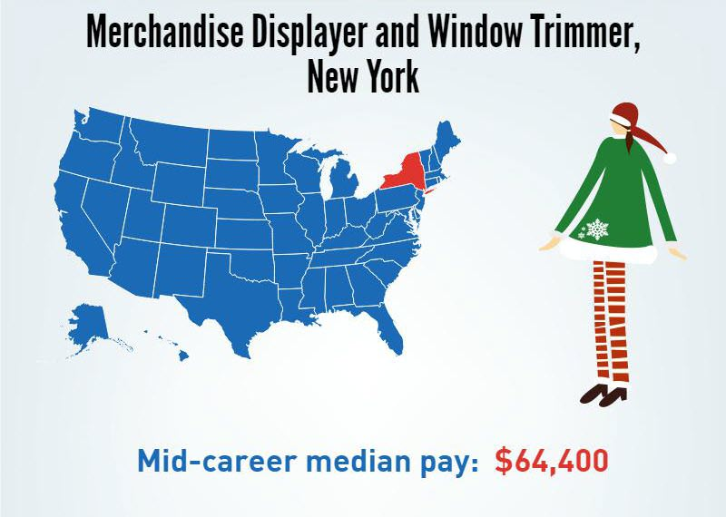 A Merchandise Displayer and Window Trimmer in New York- Mid-career median pay $64,400/p.a