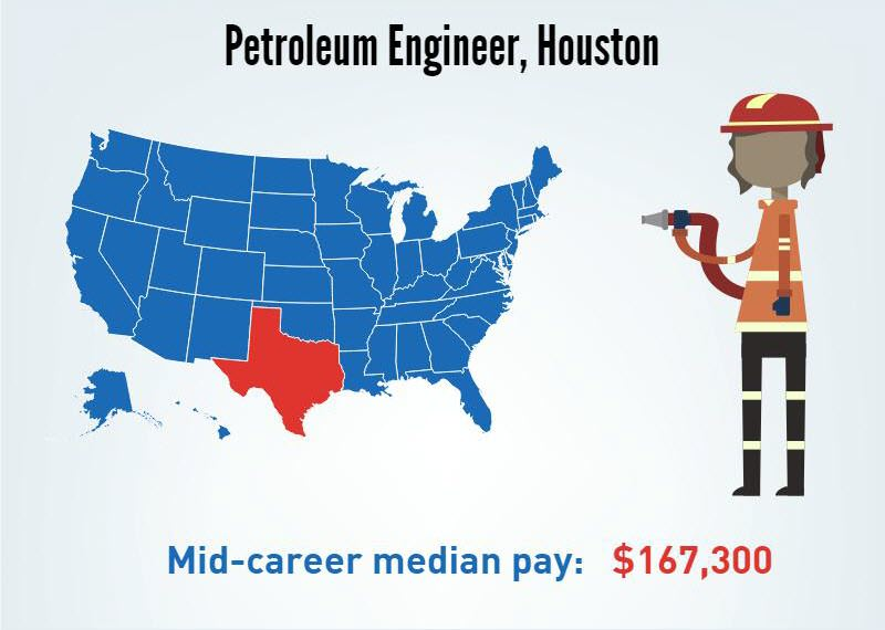 A Petroleum Engineer in Houston, Texas's- Mid-career median pay $167,300/p.a