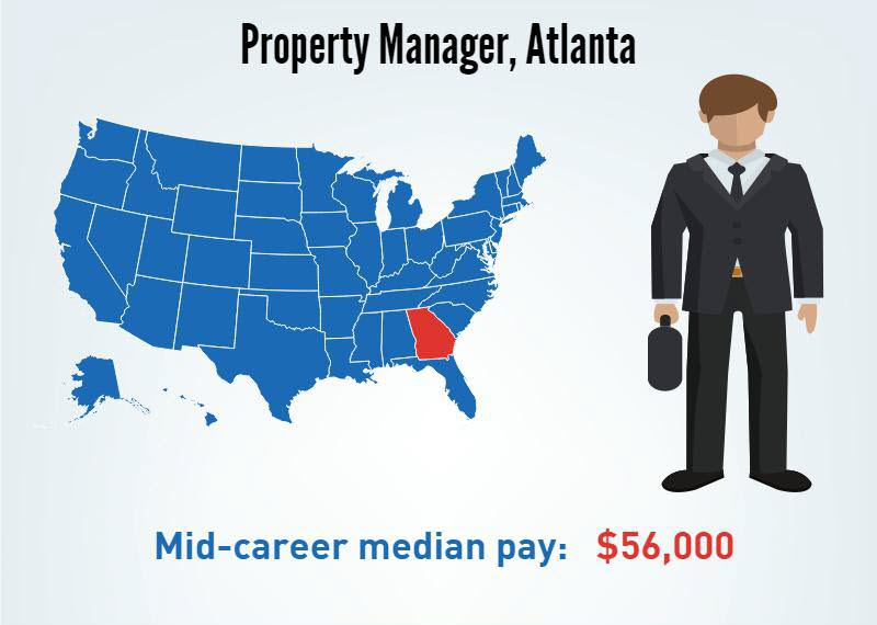A Property Manager in Atlanta, Georgia's Mid-career median pay $56,000/p.a