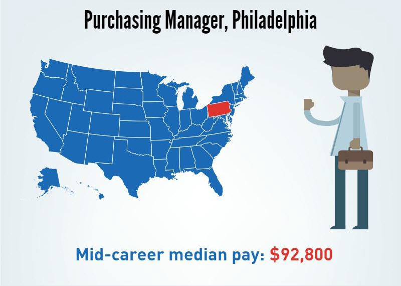 A Purchasing Manager in Philadelphia, Pennsylvania- Mid-career median pay $92,800/p.a
