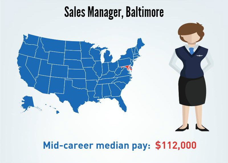 A Sales Manager in Baltimore, Maryland's- Mid-career median pay $112,000/p.a