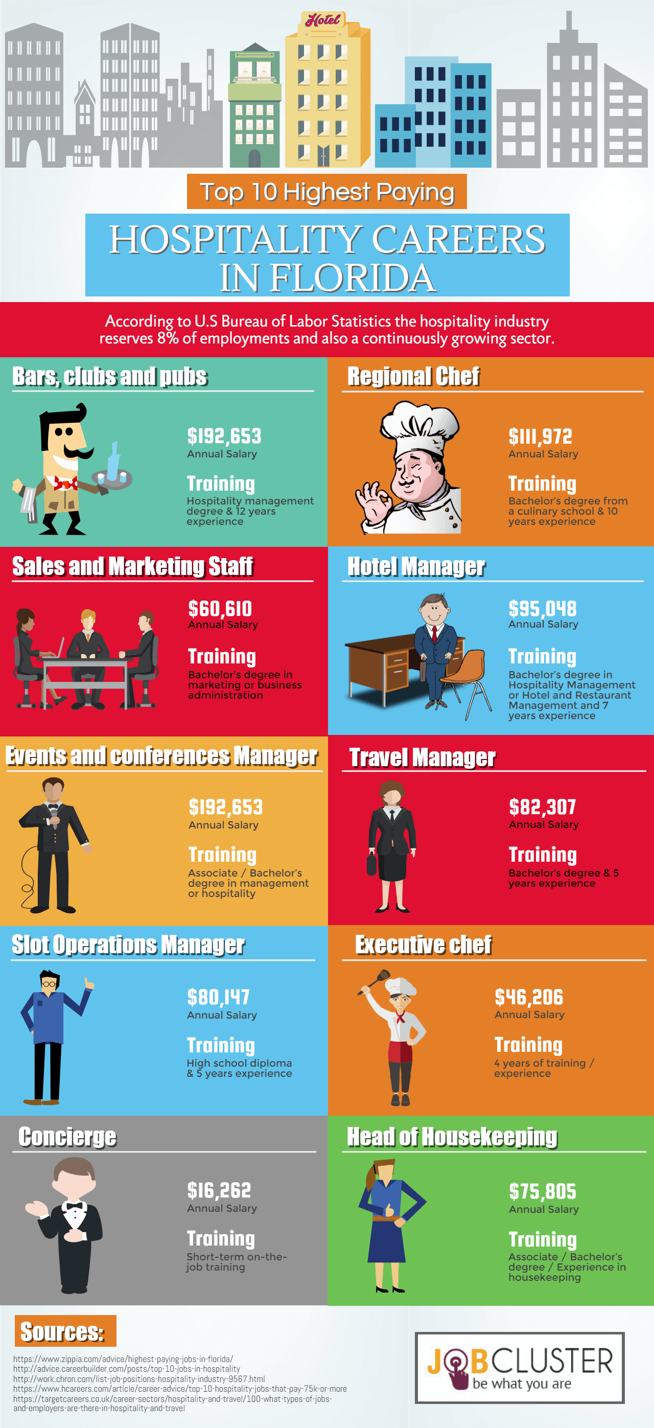 Top 10 Highest Paying Hospitality Jobs in Florida- Infographic