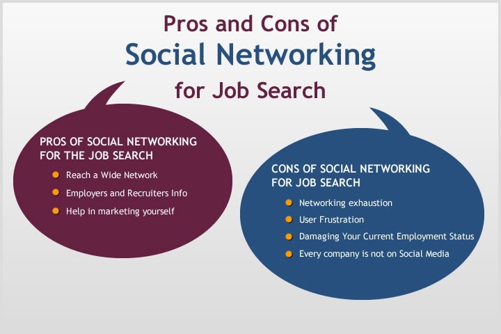 Pros and Cons of Social Networking for Job Search