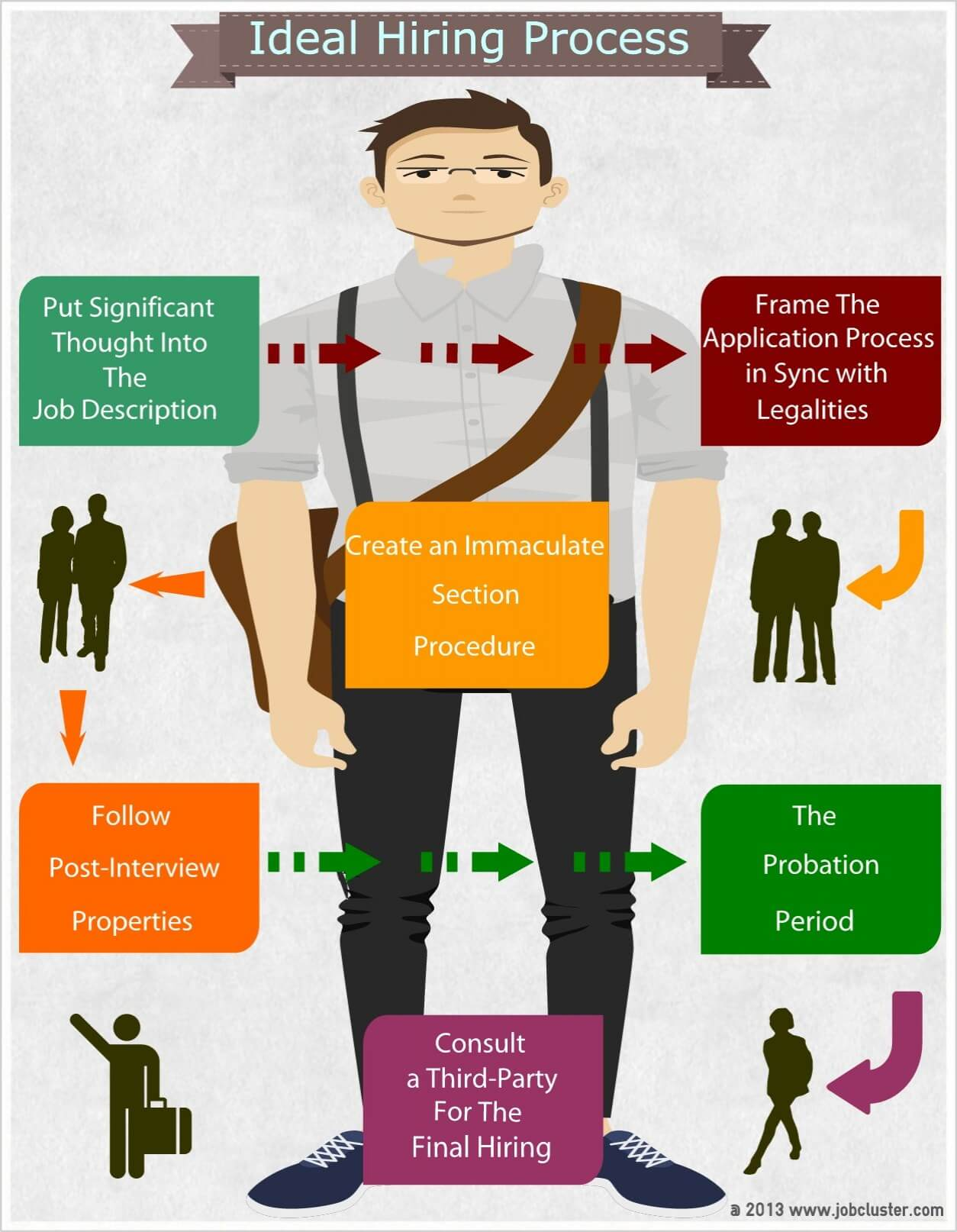 Ideal Hiring Process Guidelines Infographic Jobcluster