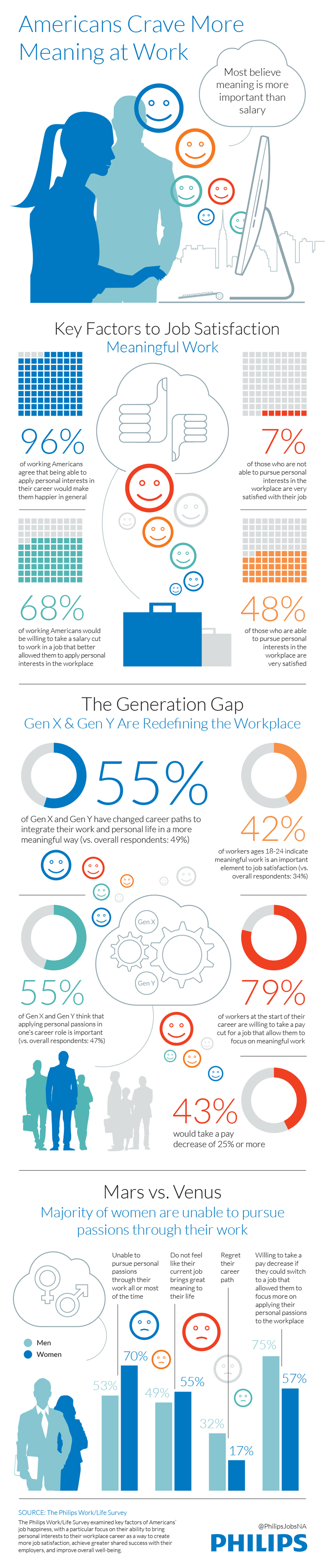 Work Satisfaction is More Important Than Salary- infographic