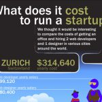 What Does It Cost to Run a Startup? [INFOGRAPHIC]