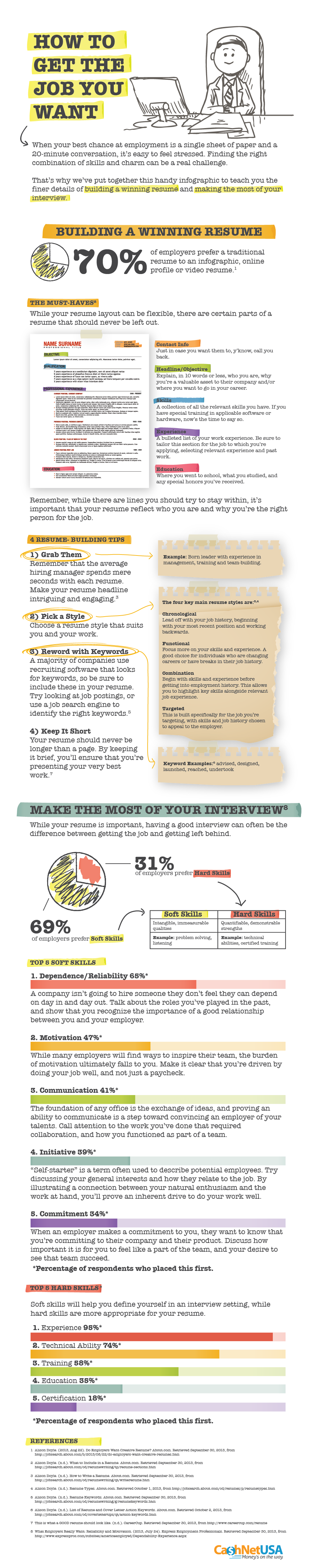 How to get the dream job- infographic