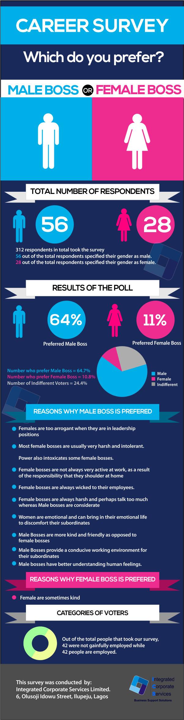 Male vs Female Boss- Which do you Prefer?