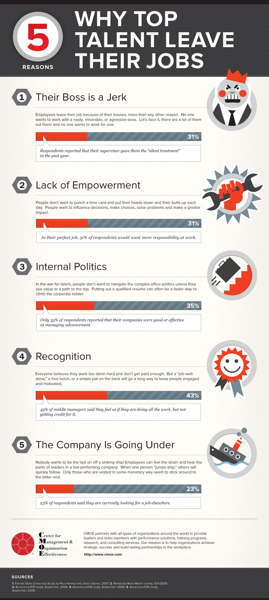 Why Talented Employees Wants to Leave Their Job – Top 5 Reasons ...