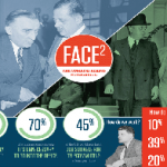 What Will You Prefer Face to Face Networking or via Internet? [INFOGRAPHIC]