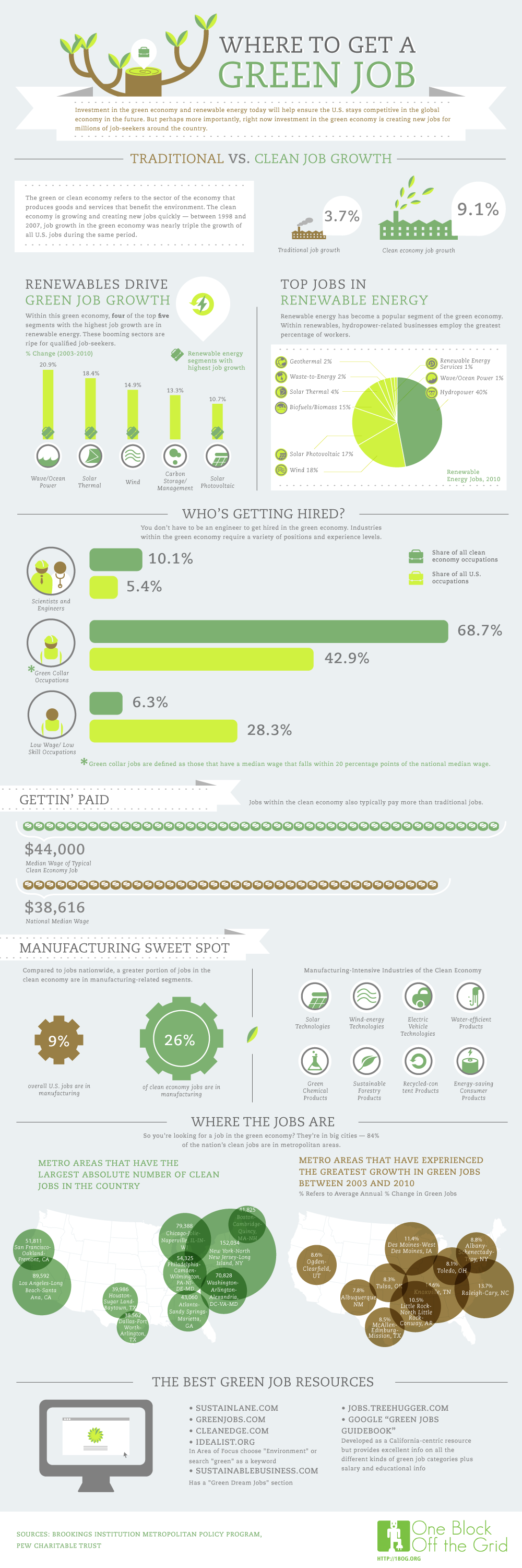 Go Green Jobs and Kick The Fear of Recession Reds [INFOGRAPHIC]