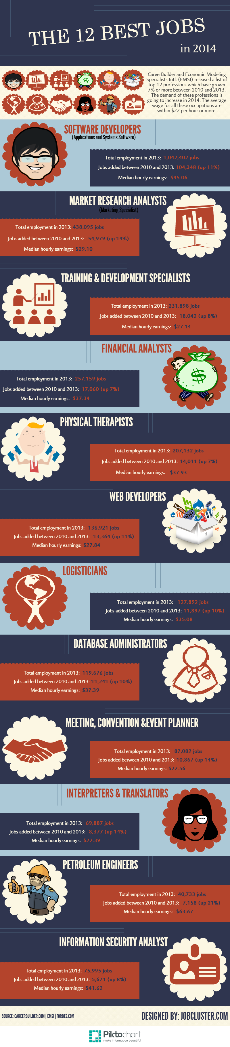The Top 12 Jobs for 2014 infographic