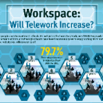The Workplace of The Future- Infographic