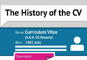 The History of CV thumb