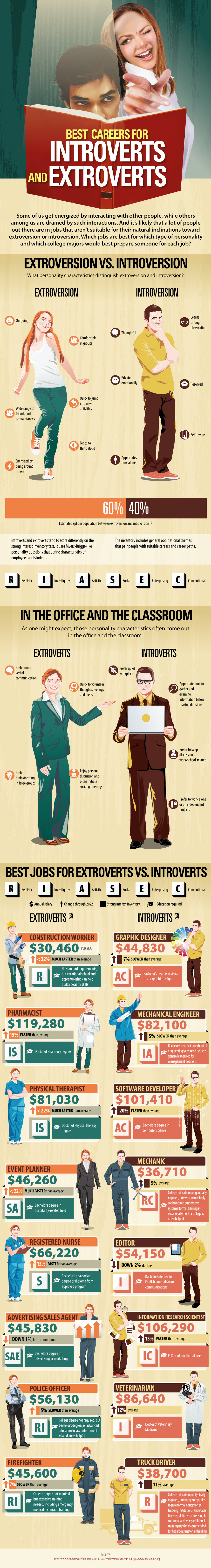 careers for intorverts and extroverts