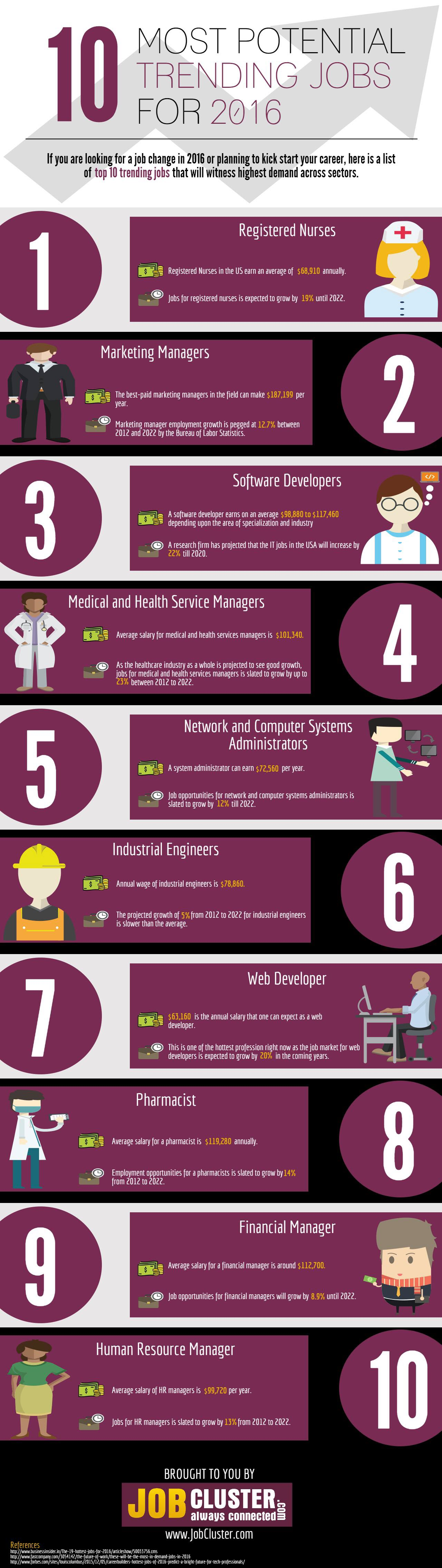 hottest jobs for 2016