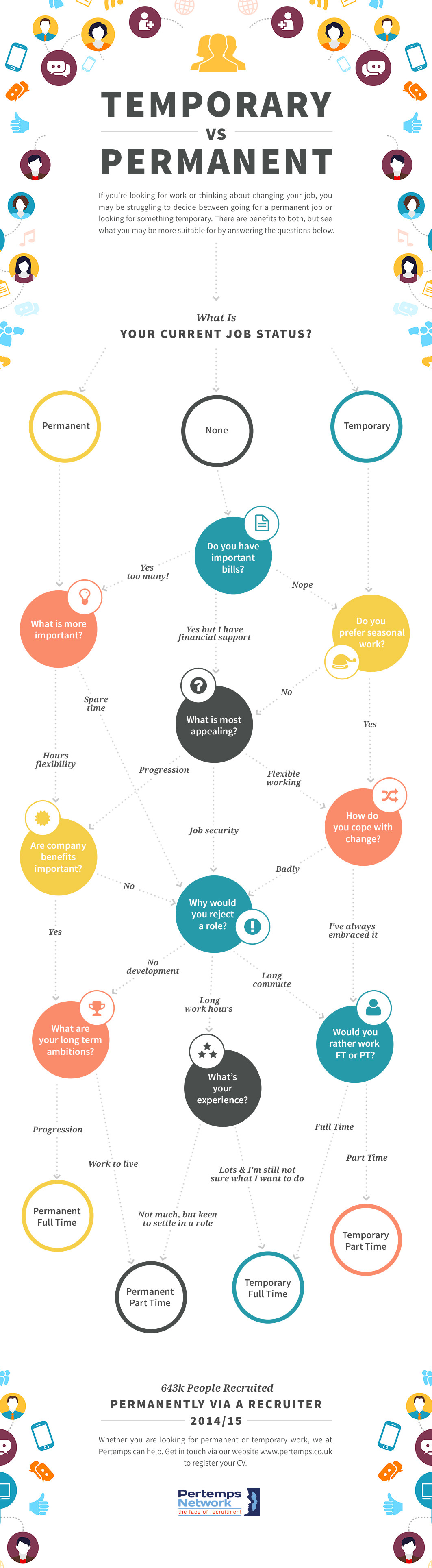 differences between permanent and temporary job infographic