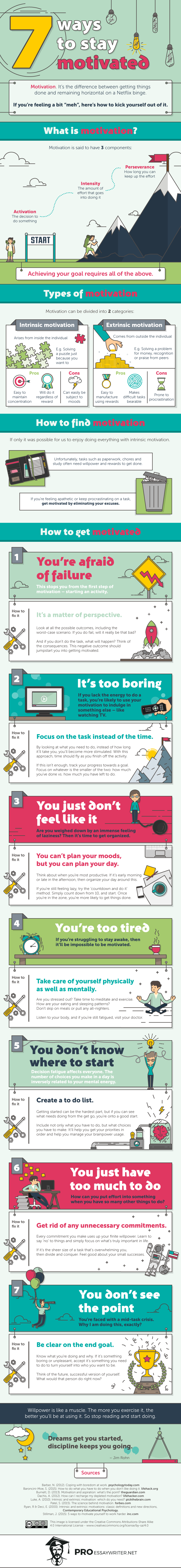 7 Terrific Self Motivating Tips- infographic