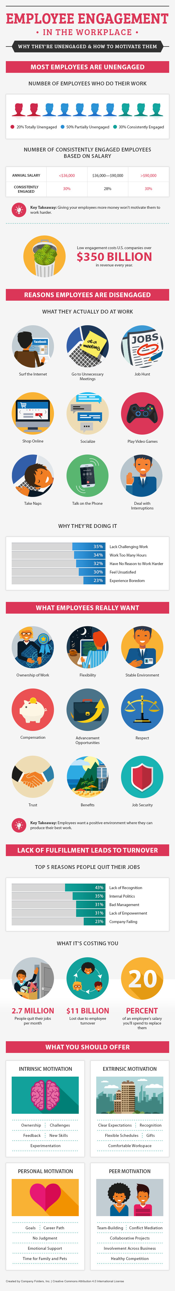 Infographic- How to measuring employee engagement at workplace and motivate them