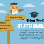 What Next After Graduation? – Infographic